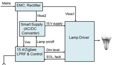 smart lighting block diagram example electrical wiring diagram u2022 rh cranejapan co LED Circuit Diagram LED Light Wiring Diagram